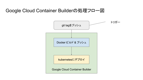 Google Cloud Container Builderの処理フロー図