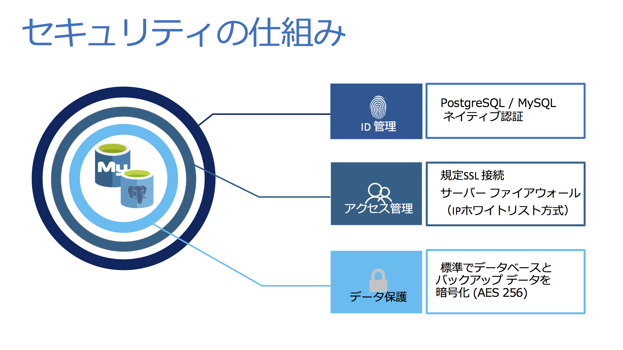 Microsoft Azureで使えるデータベースはSQL Serverだけじゃない! フル
