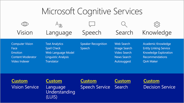Microsoft Cognitive Servicesが提供する機能