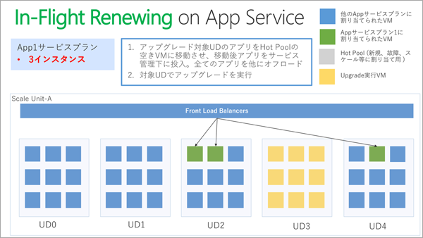 App Serviceが実現するIn-Flight Renewingの能力