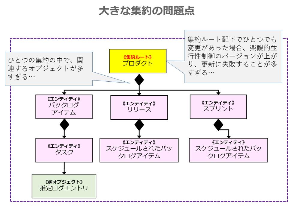 実践DDD本 第10章「集約」~トランザクション整合性を保つ境界~ (1/3 ...