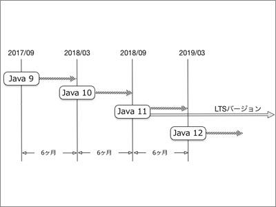 Javaのサポートはこう変わる! 強化されたDocker対応 (1/3):CodeZine