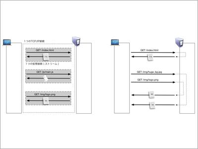 HTTP Client APIでの接続カスタマイズからWebSocketでの接続まで行う (1