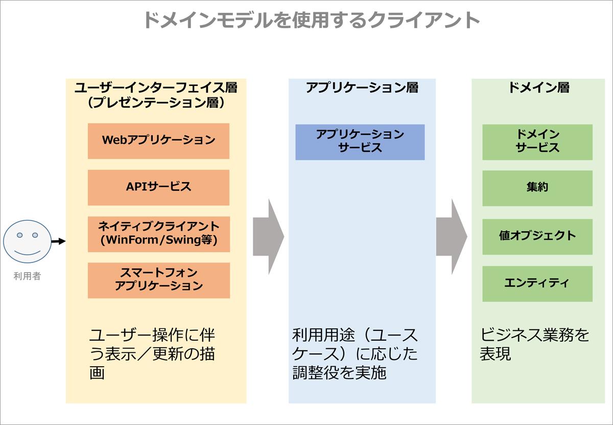 実践DDD本 第14章「アプリケーション」~ドメインモデルを利用する ...