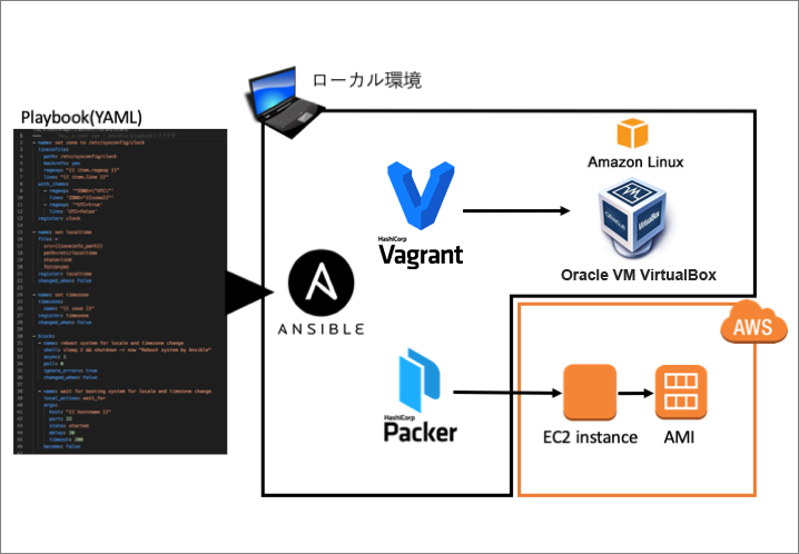 Ansible、Vagrant、Packerの役割イメージ