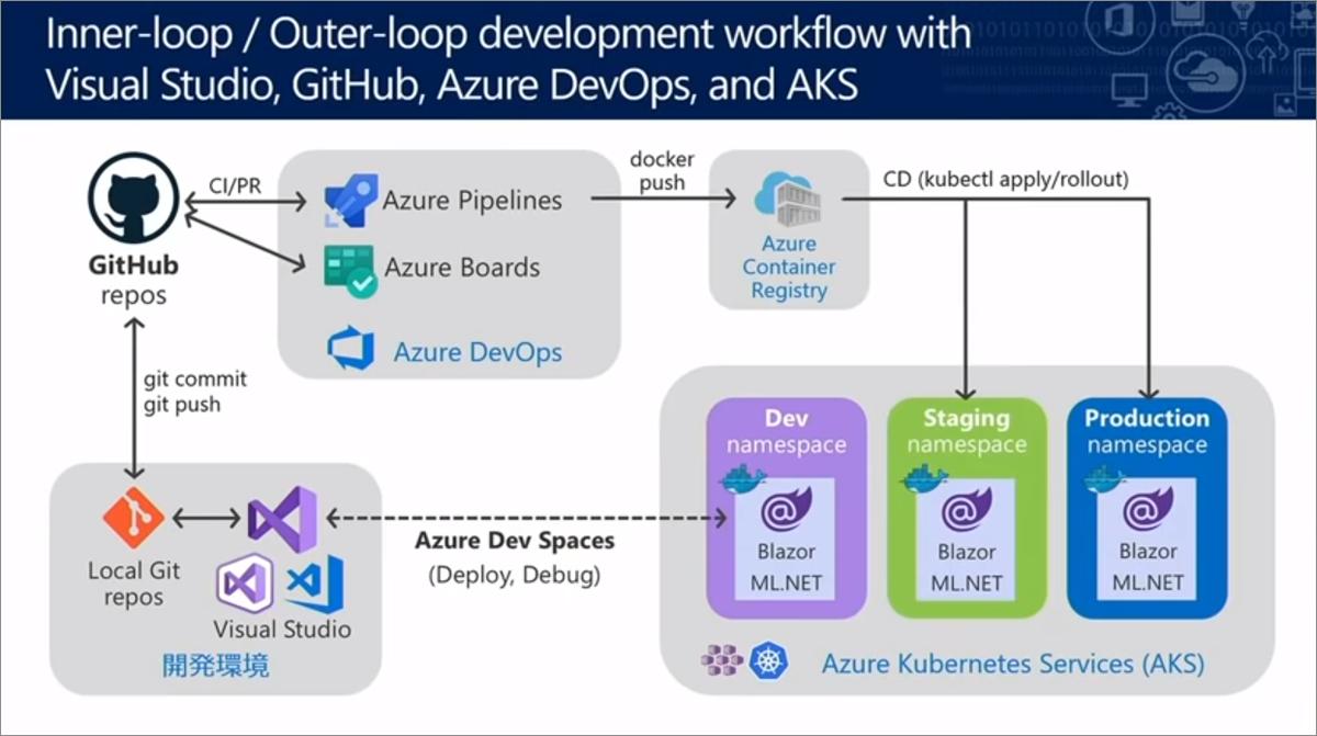開発者にとってMicrosoft Azureはどう進化しているか【de:code
