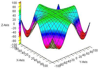 隠線処理を用いた三次元グラフの作成 Codezine コードジン