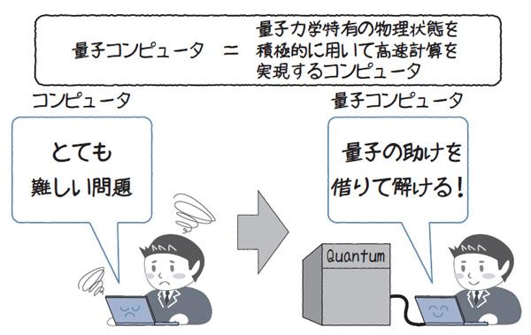 量子 コンピュータ