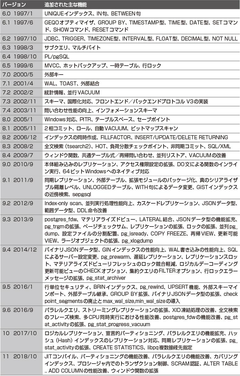 【PostgreSQL】各バージョンのサポート期限(EOL)のまとめ
