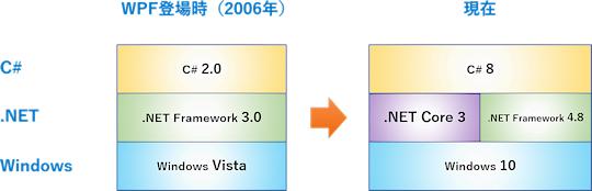 WPFを支える環境の変化