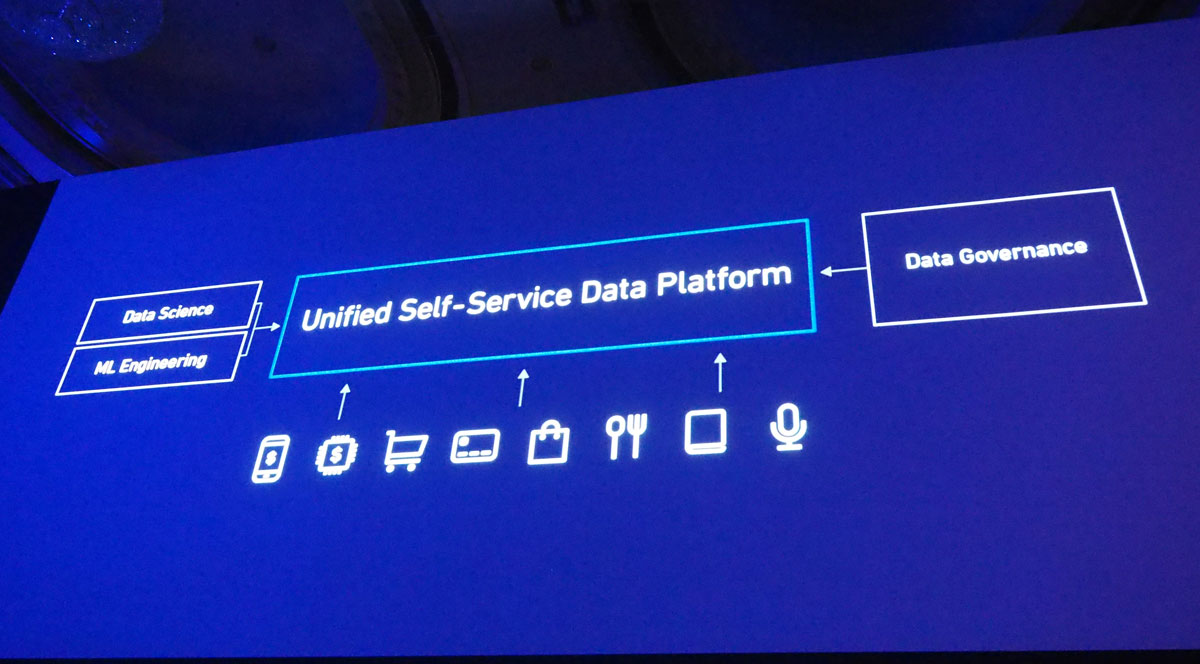 Unified Self-Service Data Platform