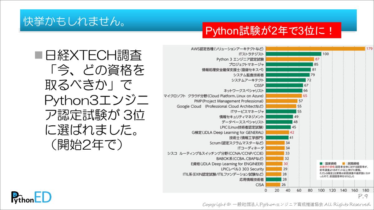 エンジニア 試験 python3 認定 基礎 【模試だけ?】1週間でPython3エンジニア認定基礎試験に楽々合格!