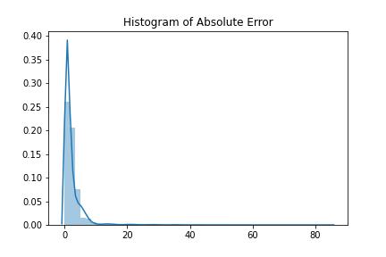 異常画像に対する再構成誤差のヒストグラム