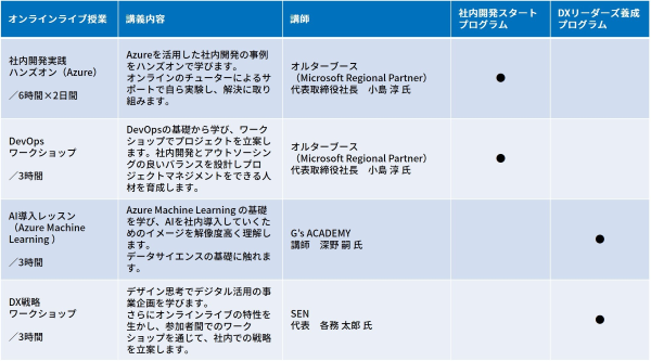 「G's ACADEMY BIZ COURSE supported by Microsoft Japan」のカリキュラム