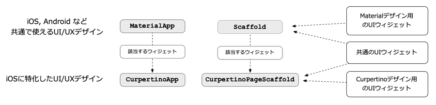 図4:MaterialAppとCurpertinoAppの関係