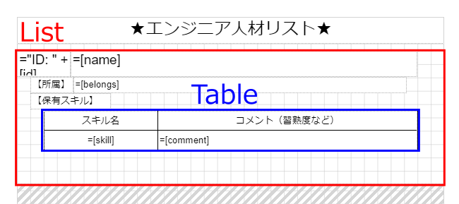 図6 リスト2のデータを表示するListとTable(p001-nest-data/p001-nest-data.rdlx-json)