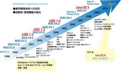 図6:WebSphere Application Serverの歴史
