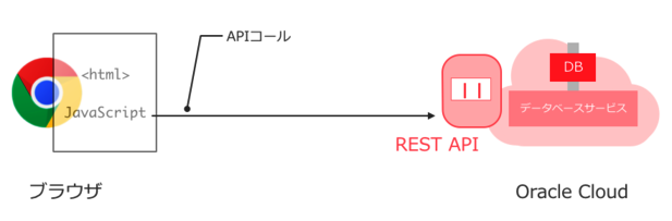 Oracle Database CloudはREST APIを標準で提供している
