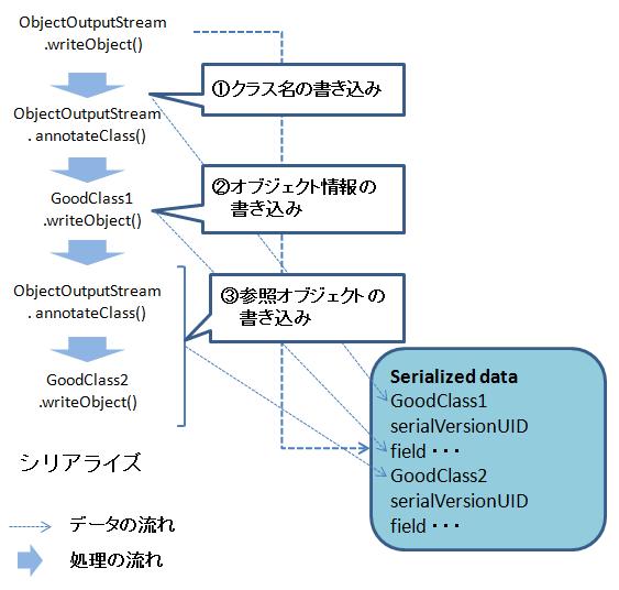 Javaのデシリアライズに関する問題 (1/2):CodeZine(コードジン)