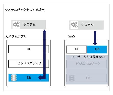 Web APIによるデータ連携デザインパターンとツール活用 (1/4 ...