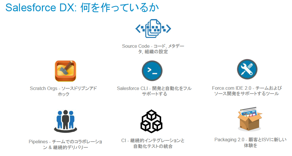 Salesforce DXの機能群